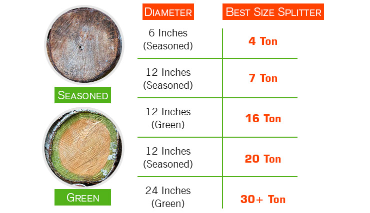 Which Size Log Splitter Should You Buy?